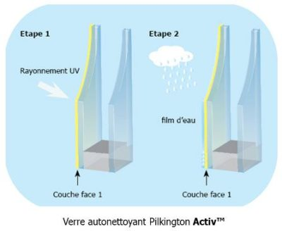 El vidrio autolimpiable que captura los rayos UV para descomponer la suciedad