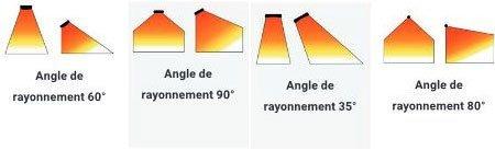 angle-rayonnement-chauffage infrarouge