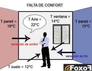Falta de confort, T pared, T aire, T ventana, sensación de confort, sensación de frío
