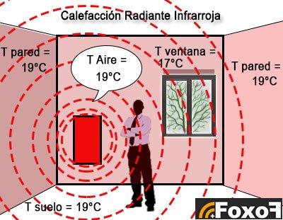 calefacción radiante infrarroja