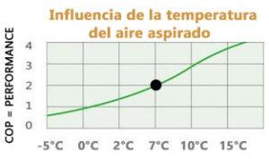 Influencia de la temperatura del aire aspirado