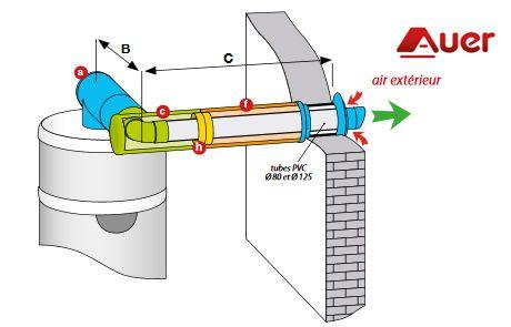Últimas innovaciones Calentador de Agua Termodinámico