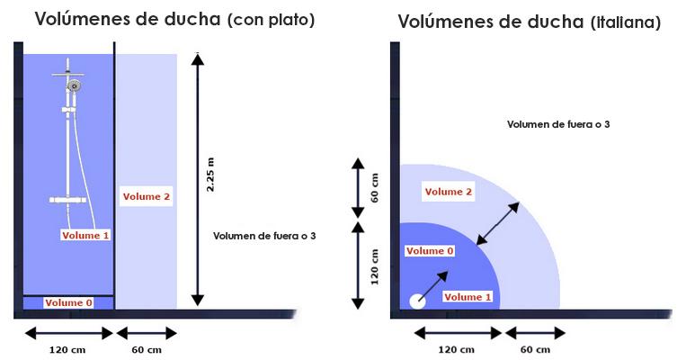 volúmenes ducha plato y italiana